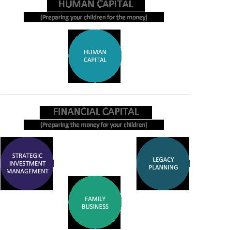 human-capital